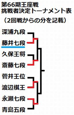 第66期王座戦-挑戦者決定決勝トーナメント